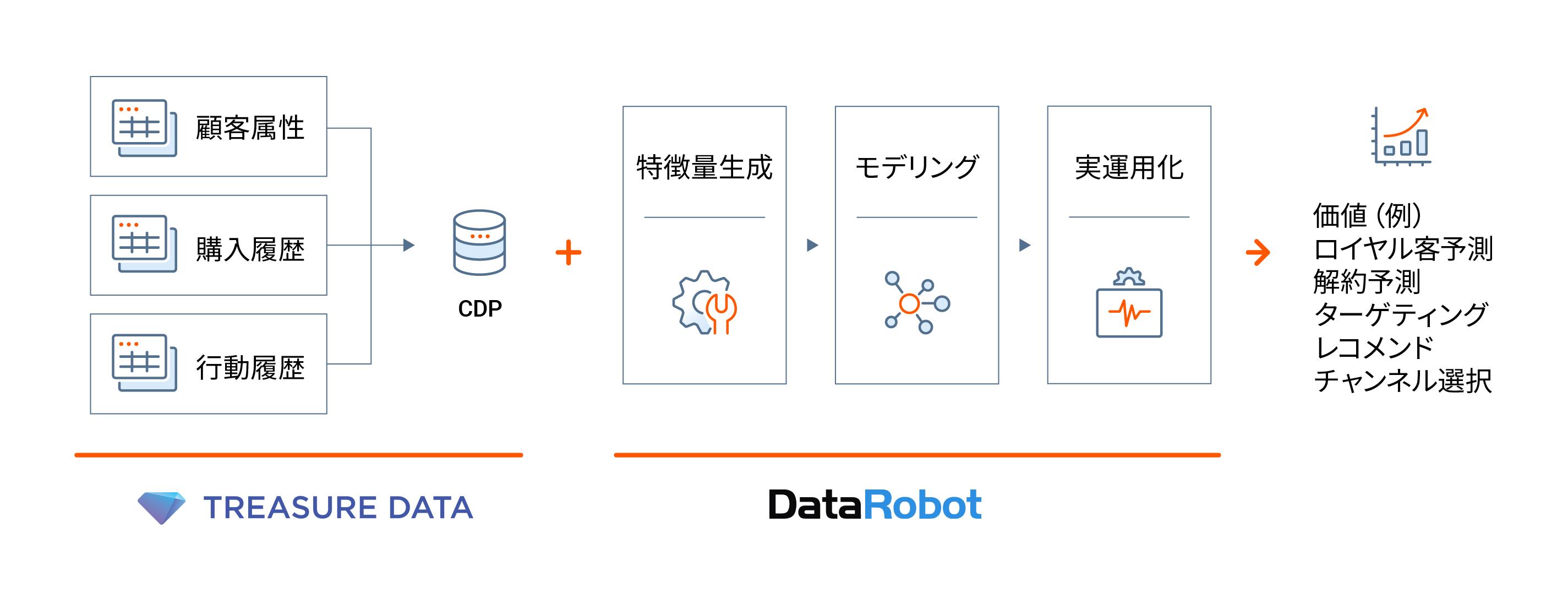 DataRobot Arm Treasure Data Graphics v3.0