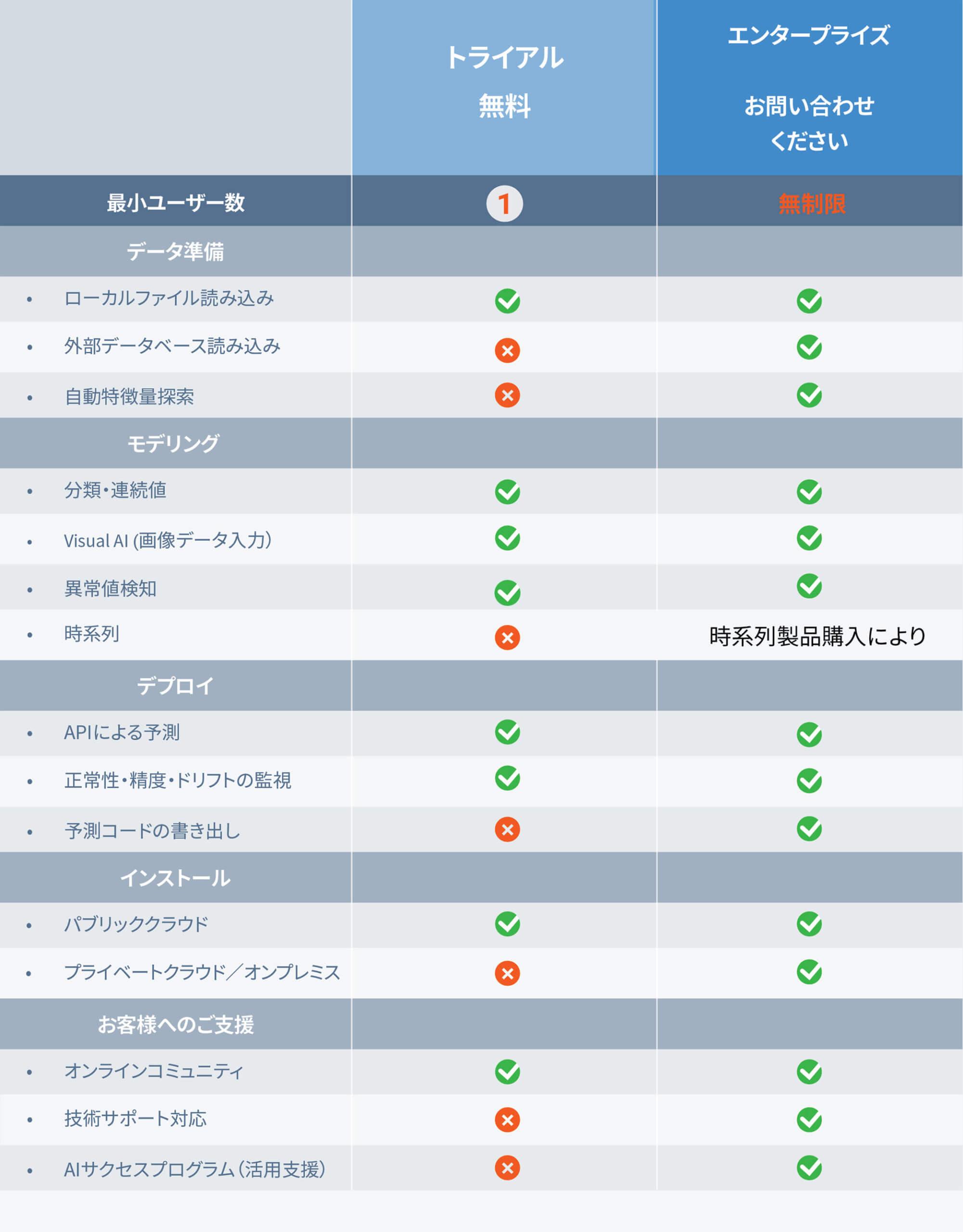 DataRobot JP free trial table v.4.0