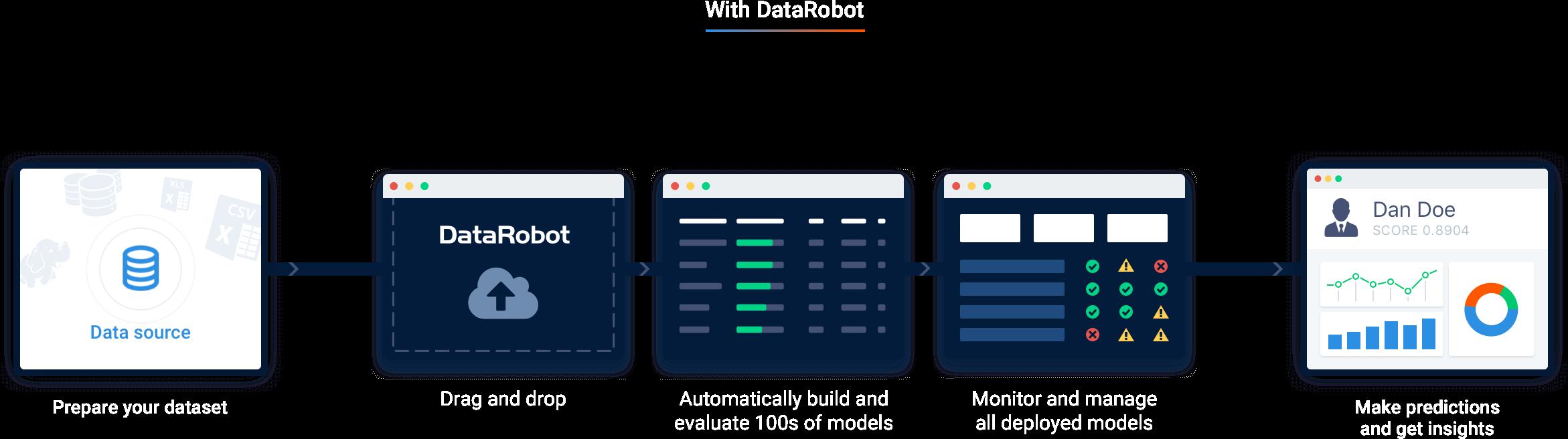 With DataRobot