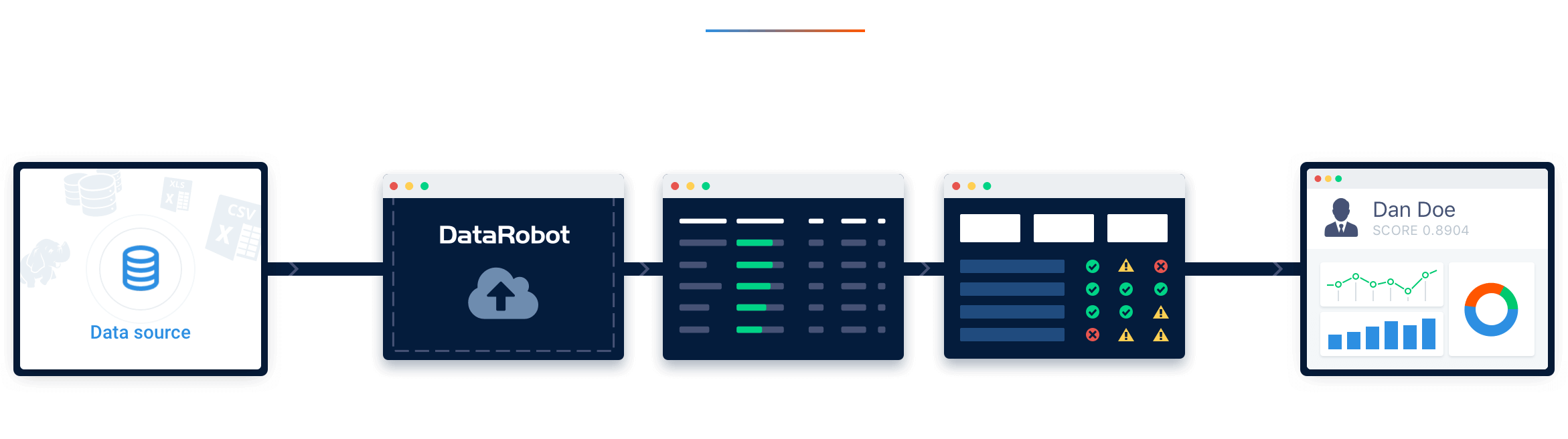 Com DataRobot
