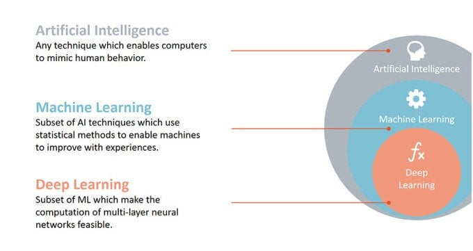 what artificial intelligence isn't