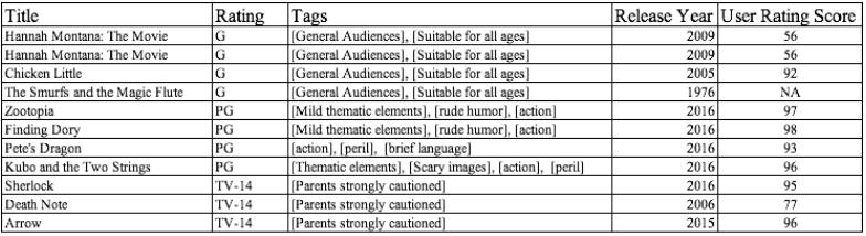 sample movie dataset