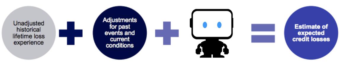 CECL and DataRobot