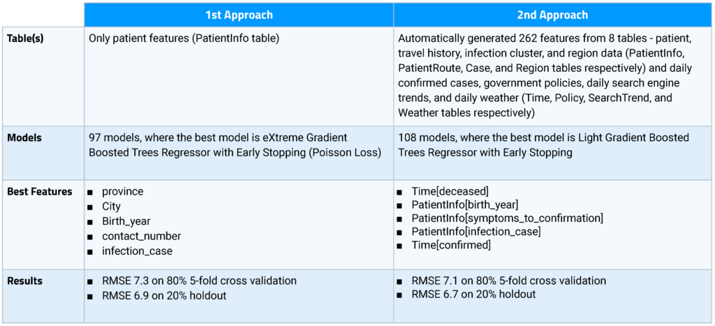 COVID 19 Modeling Approaches
