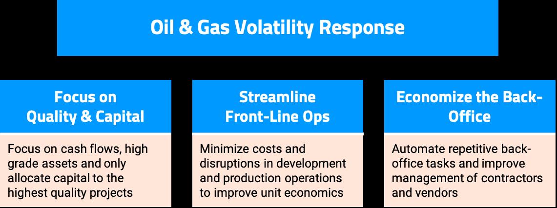 Oil & Gas Volatility Response