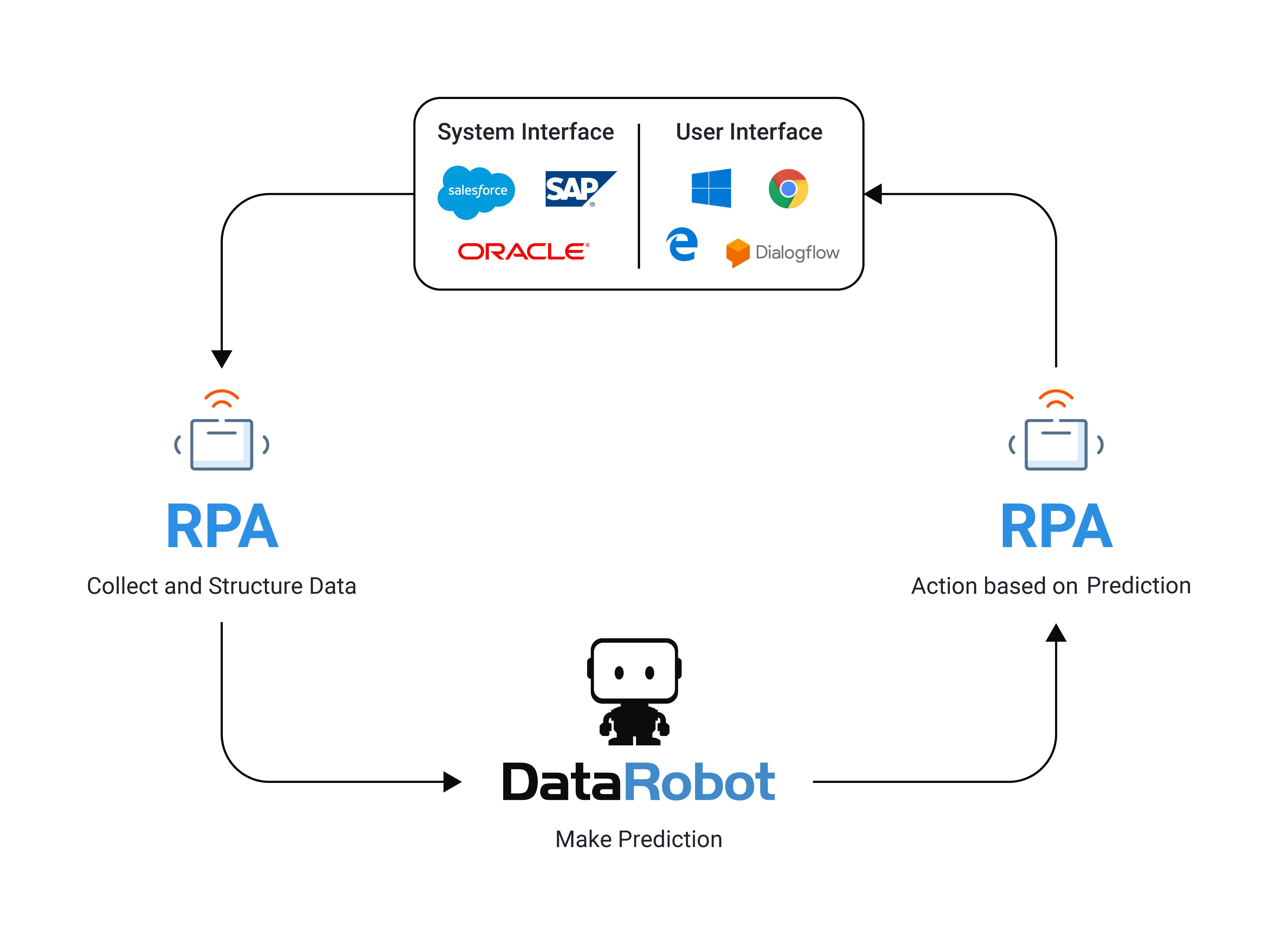 RPA_Blog_Diagram_V2USETHIS