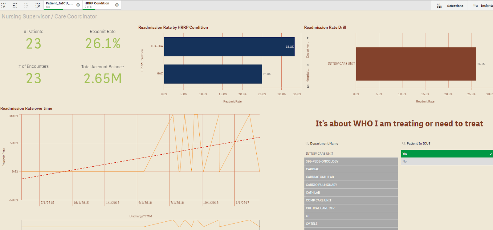 Readmissions Dashboard 2