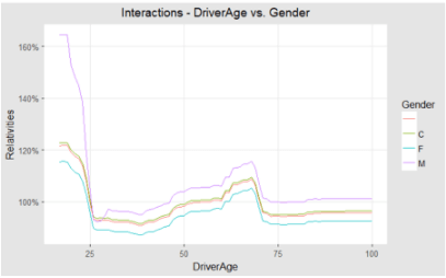 Interaction between age and gender - machine learning in insurance