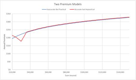 Two insurance premium models