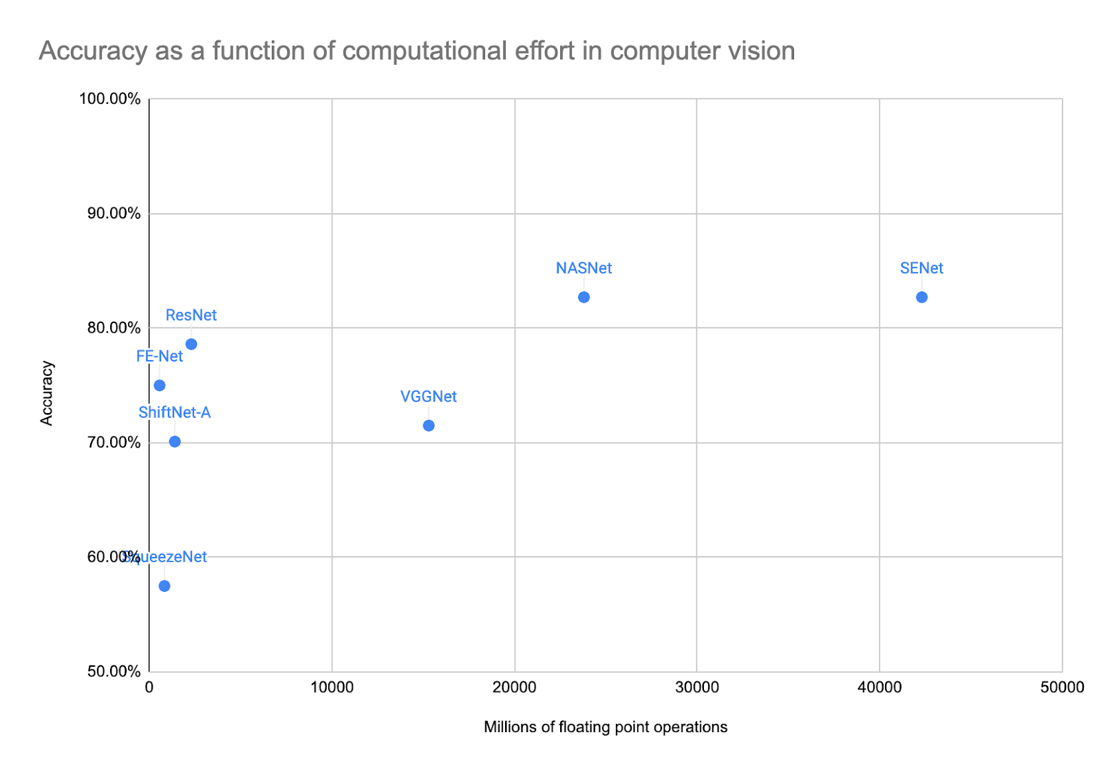 accuracy as a function of computation effort