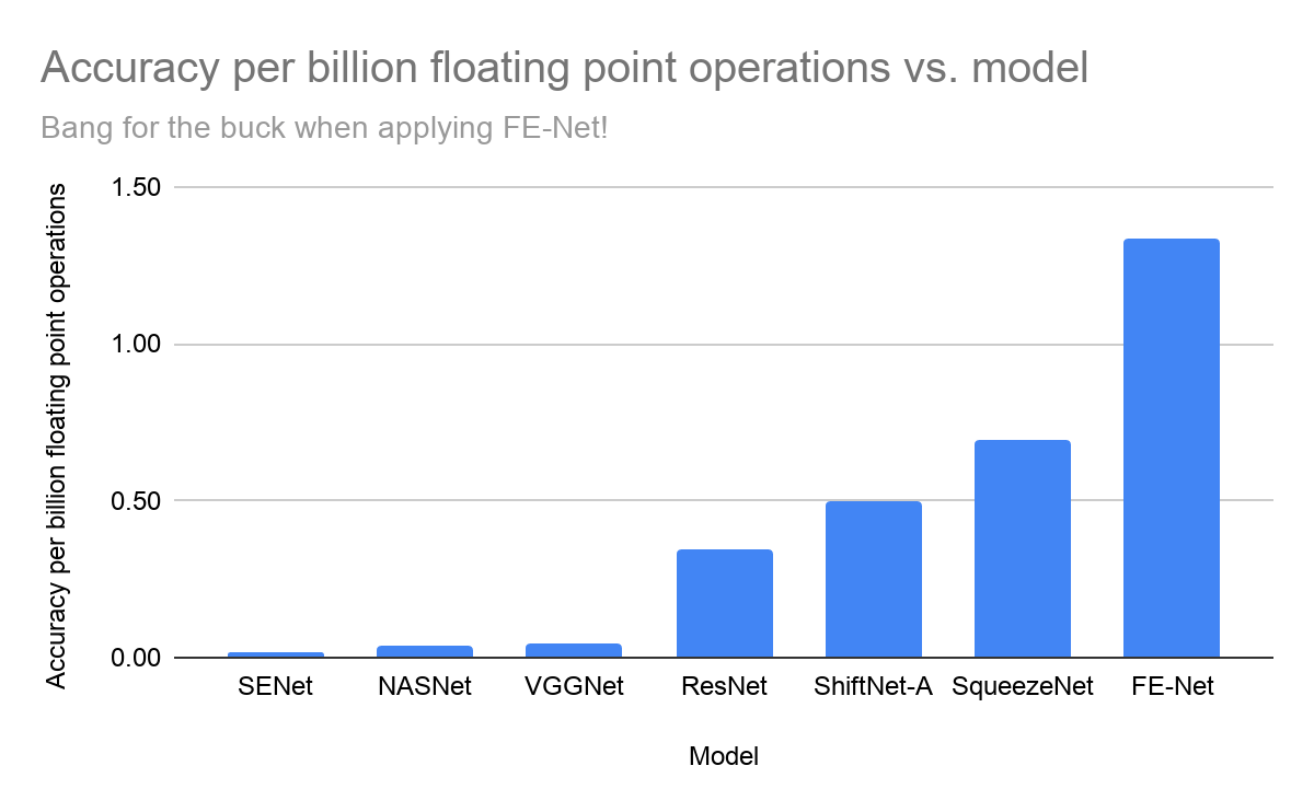 accuracy per billion floating point operations vs model