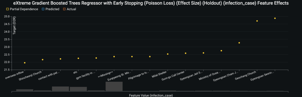 eXtreme Gradient Boosted Trees Regressor with Early Stopping Poisson Loss Effect Size Holdout infection case Feature Effects