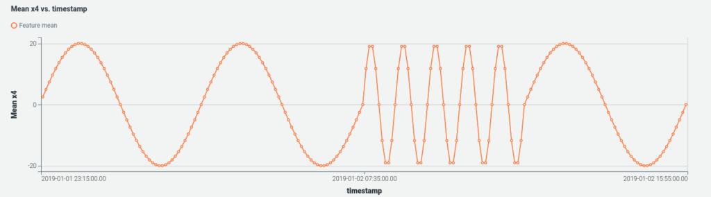 Clustered sine waves