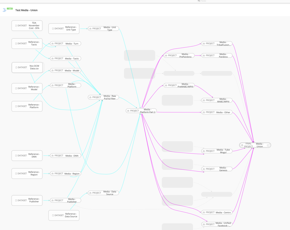 Data project flowchart starting with dataset and ending with final project