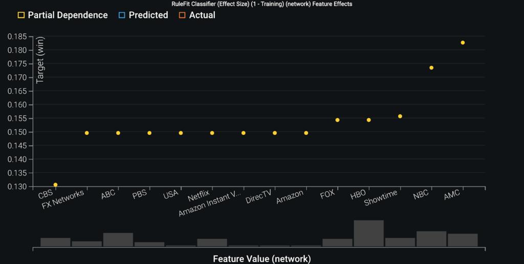 RuleFit Classifier Effect Size 1 Training network Feature Effects