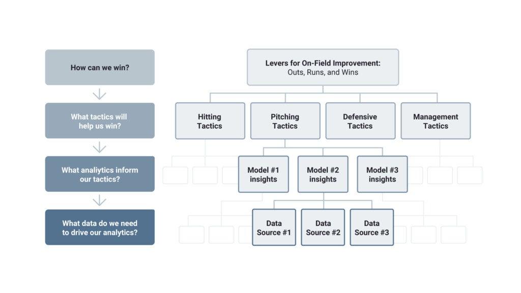 How to build the AI Driven baseball analytics organization Table