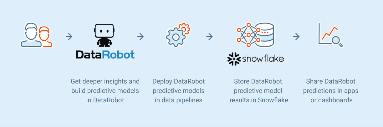 Maximize Data ROI with AI