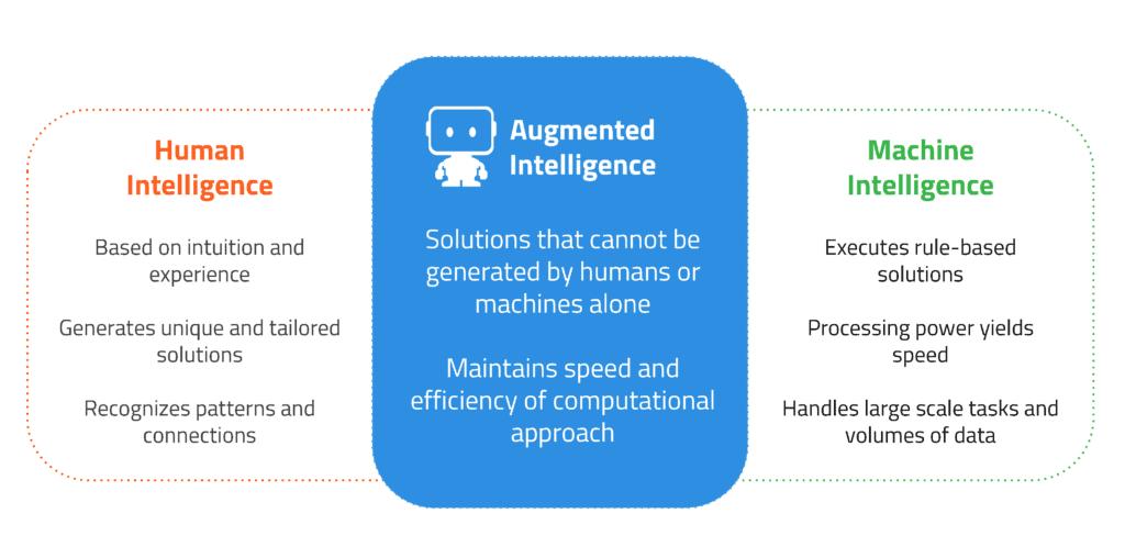 Augmented Intelligence visual1