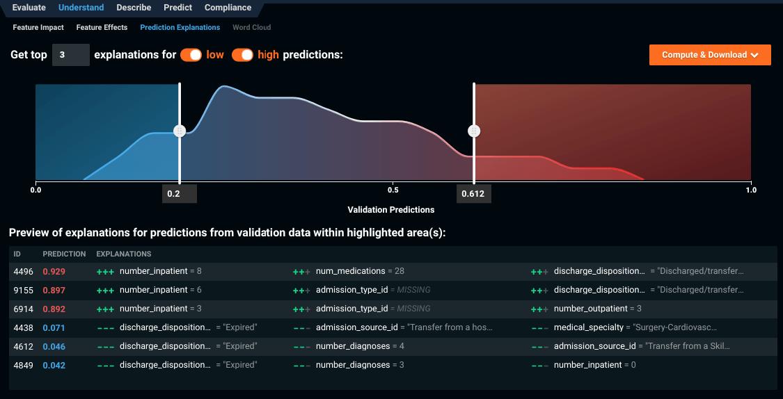 DataRobot の予測の説明